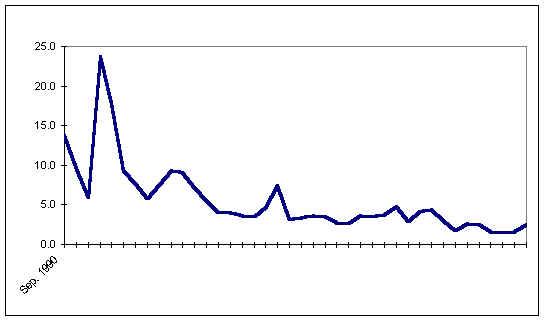 economia 1970 1982:
