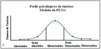 stanley plog Stanley plog developed a model of allocentricity and psychocentricity for the tourism  looks like you do not have access to this content login don't know how to login  kahrs, a 2011, 'allocentric versus psychocentric', in swayne, le & dodds, m (eds),.